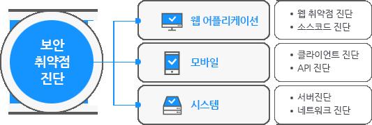 보안 취약점 진단 = 웹 어플리케이션 + 모바일 + 시스템