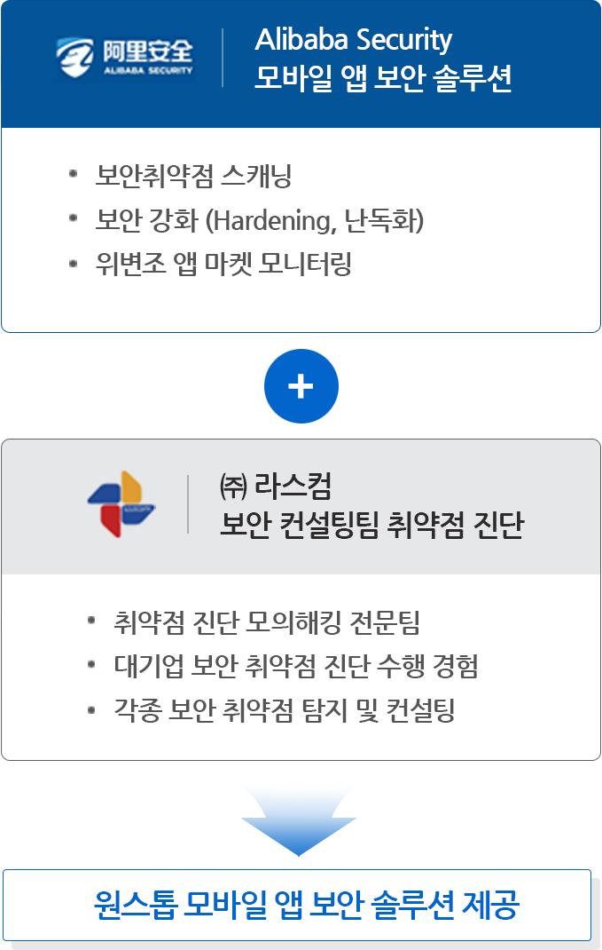 원스톱 모바일 앱 보안 솔루션 제공