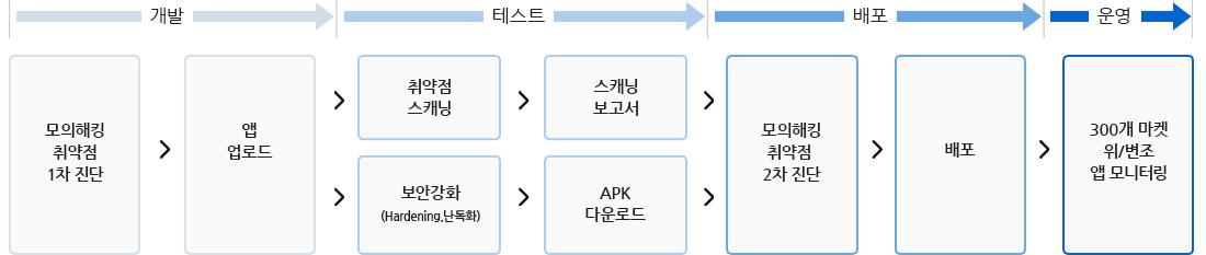 개발 -> 테스트 -> 배포 -> 운영